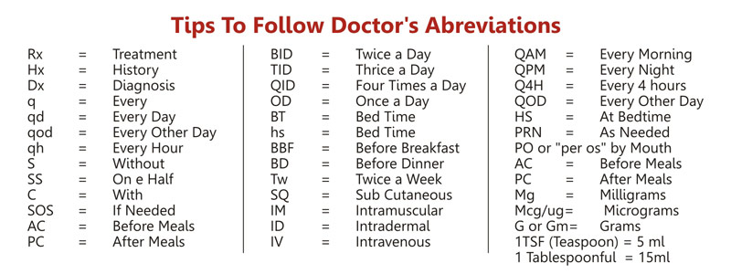 10 Everyday Medical Terms You Ought to Know by Heart